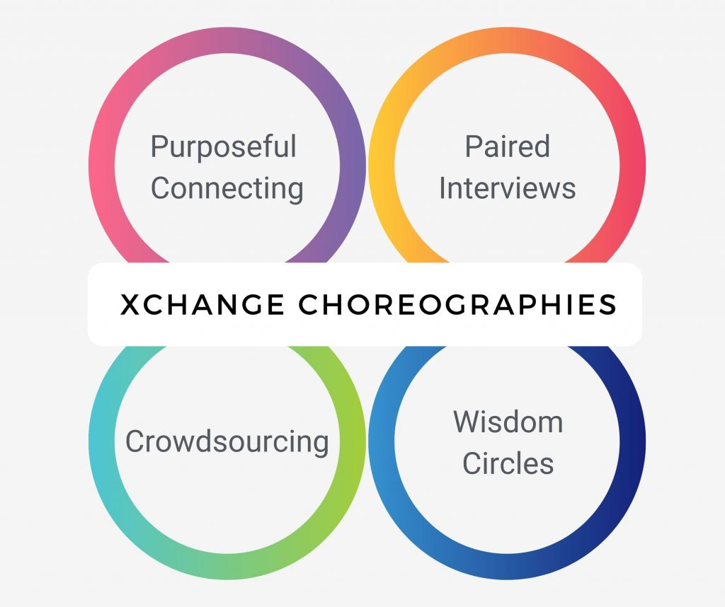 What is Conversational Choreography?